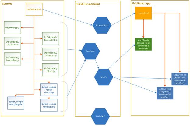 Angular Development Process at zCon